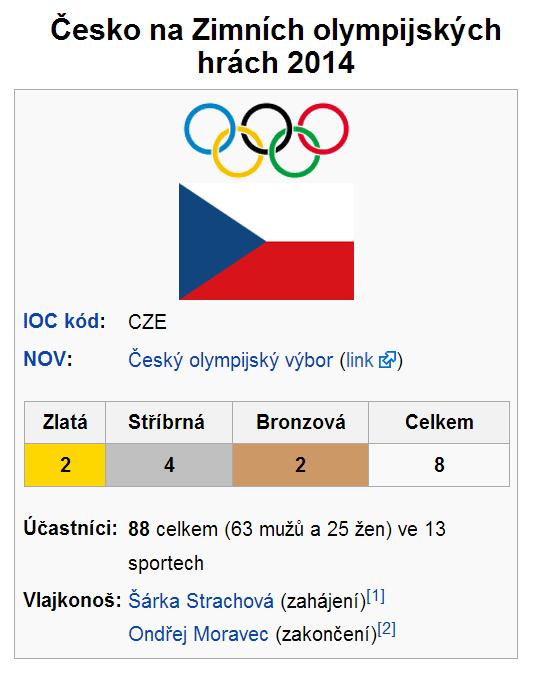 olympiada-cz-2014-vysledky